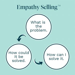 Empathy Selling - What you're set apart to do.